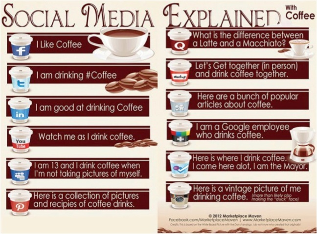 SM Explained with coffee